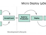 MicroDeployDiagram