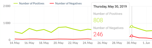 Social media mention sentiment analysis, example 6.