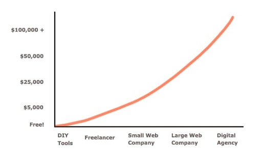 A graph that shows how a new website or redesign can cost a lot money.