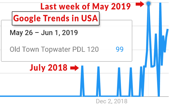 Screenshot of Google Trends for the keywords Old Town Topwater PDL 120