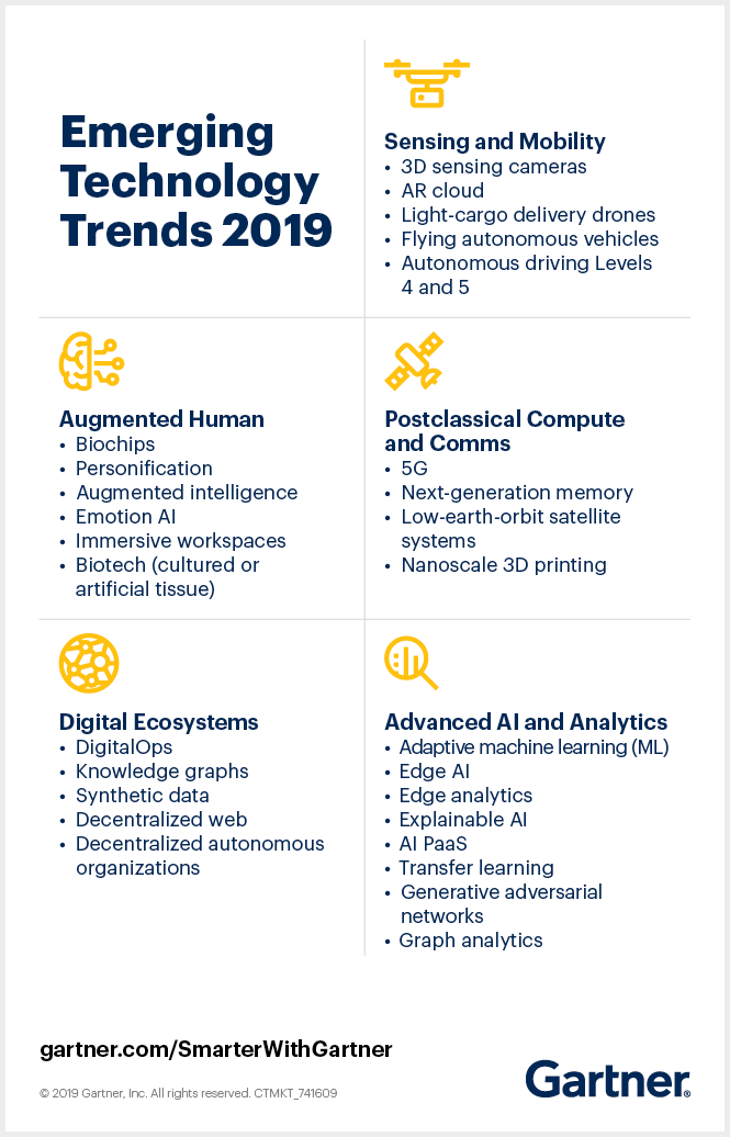 Gartner Hype Cycle for Emerging Trends, 2019