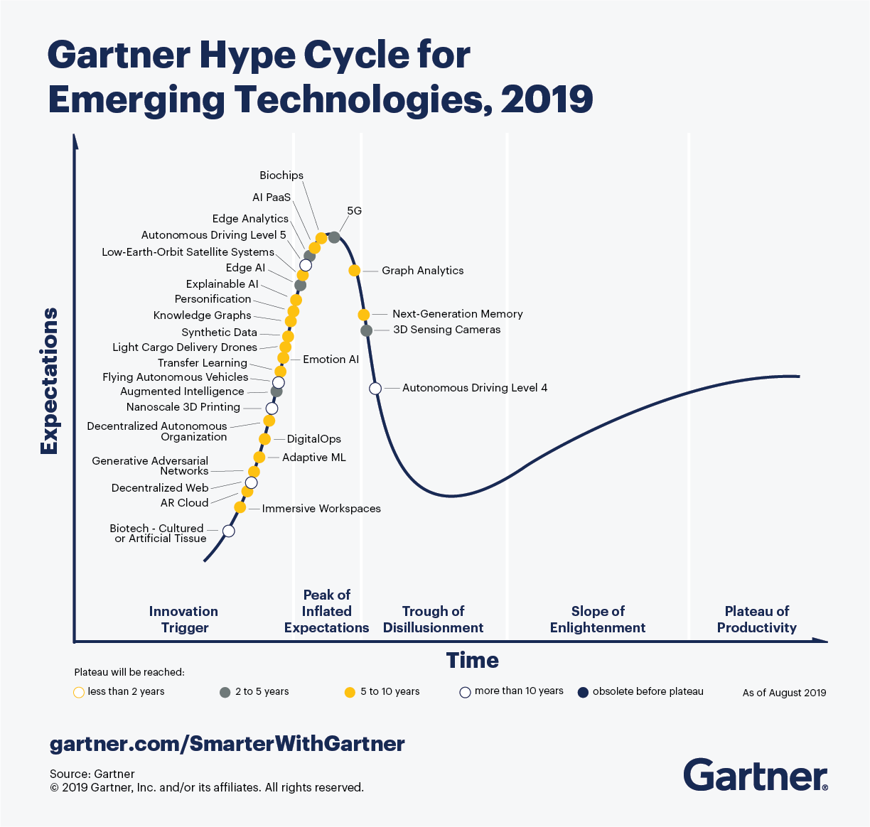 Gartner Hype Cycle for Emerging Technologies, 2019