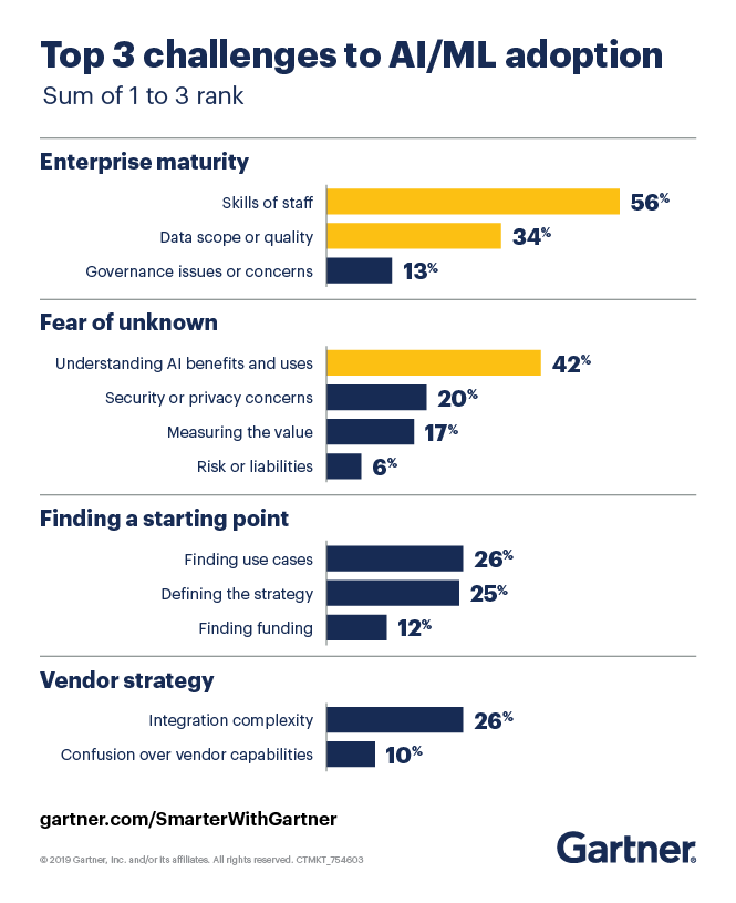 Gartner outlines the top three challenges to AI adoption