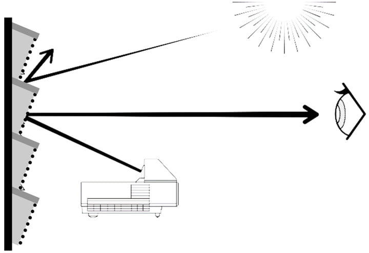 epson projection screen ls500 laser tv diagram