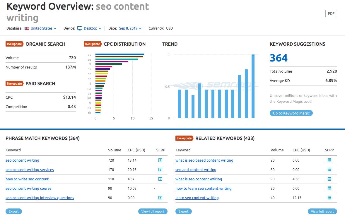"SEMrush keyword data for ""seo content writing"""