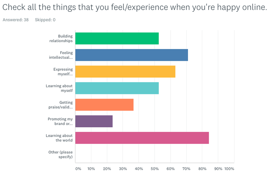 Young people feel conflicted about the internet and their well-being