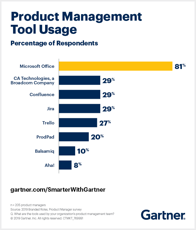 Gartner's product management survey shows product management tool usage by tool type.