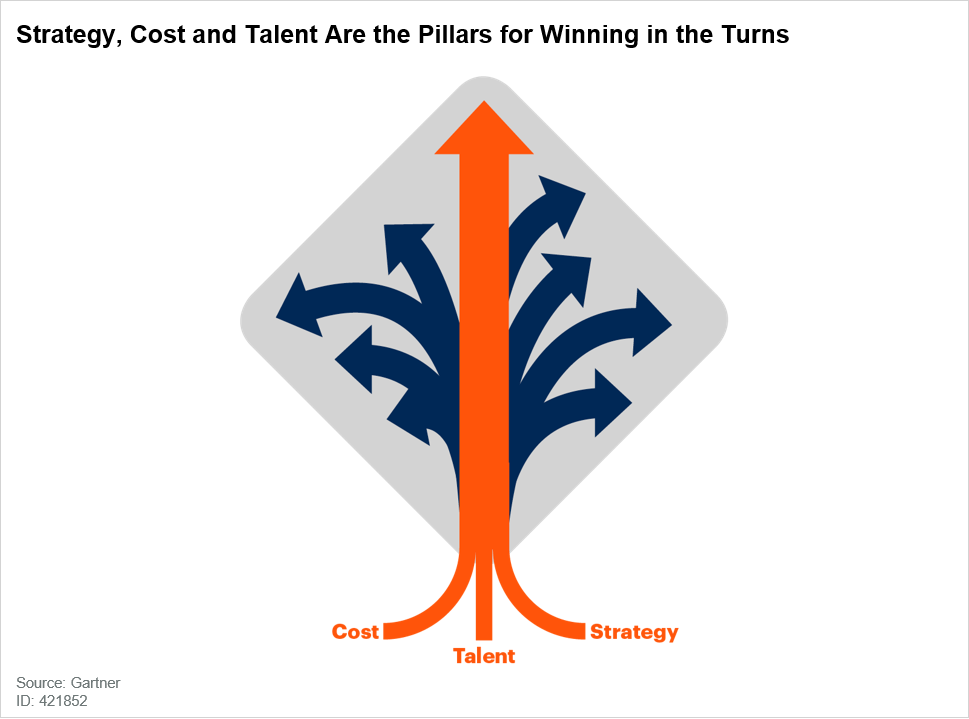 Strategy, Cost and Talent Are the Pillars for Winning in the Turns