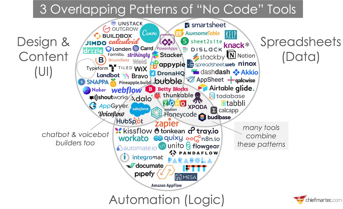 """3 Patterns of """"No Code"""" Martech Tools"""