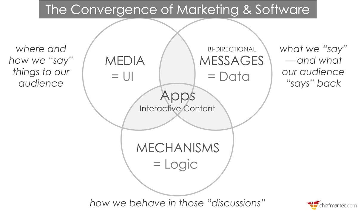 UI + Data + Logic = Apps